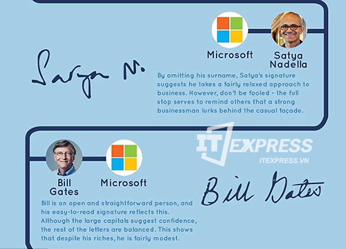 Giải mã các chữ ký của tỷ phú trong công nghệ