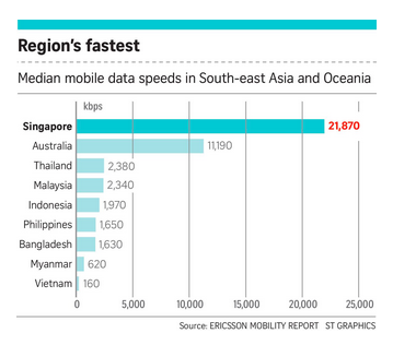 Việt Nam đứng cuối Đông Nam Á về tốc độ truyền tải dữ liệu di động